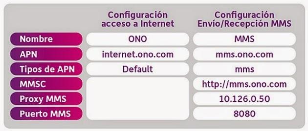 APN ONO móvil configuración