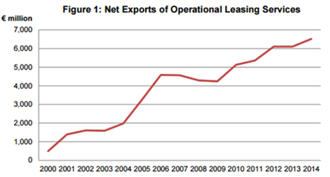 Net Exports of Operational Leasing