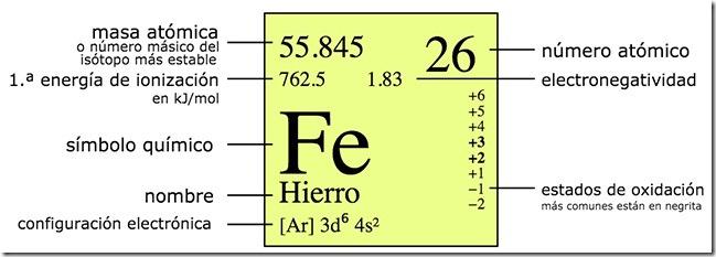 como saber la electronegatividad de un elemento