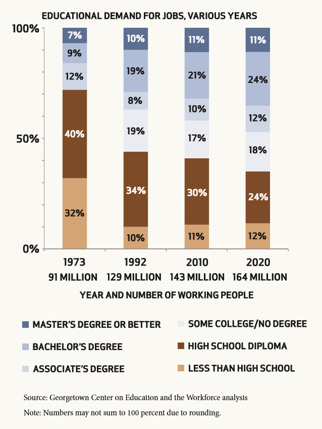 Bar graph showing decline in jobs requiring high school or less and increas in jobs requiring a postsecondary degree
