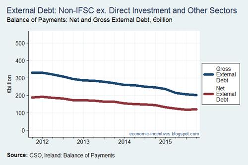 External Debt ie