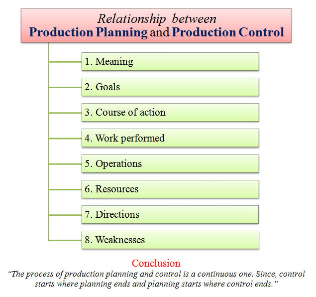 relationship between production planning and control