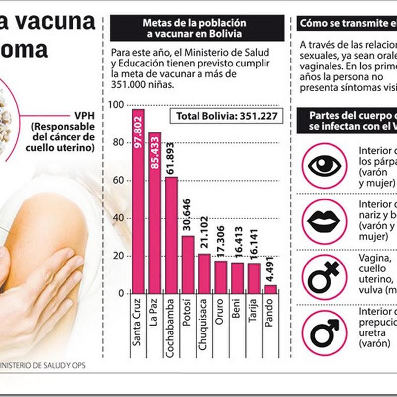 Lo que debes saber de la vacuna contra el Virus del papiloma Humano (VPH) (Infografía)