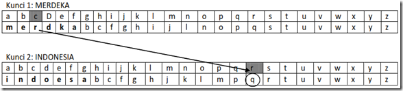 metode kriptografi polyalphabet 2 Tiga Kunci