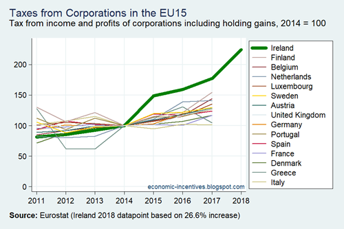 Taxes on Income of Corporations in the EU15 2011-2018