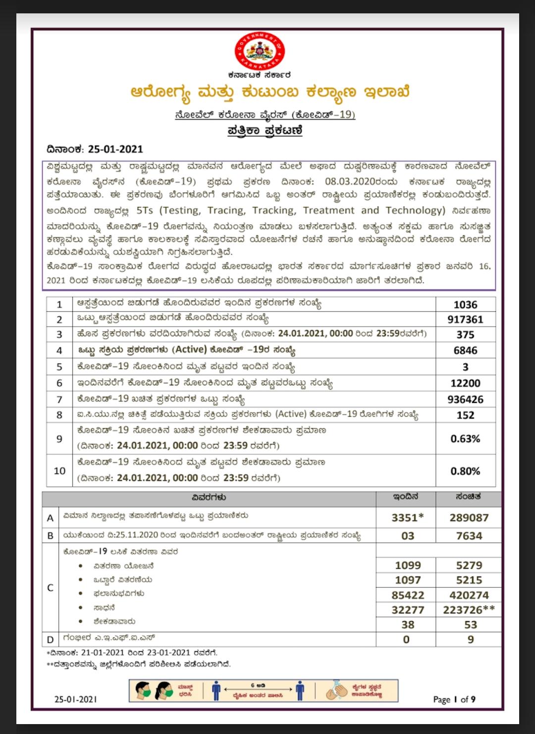 25-01-2021 Today kovid-19 health bulletin