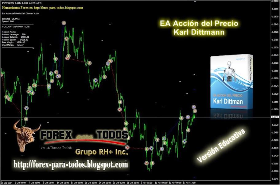 Expert Advisor Acción del Precio Karl Dittmann