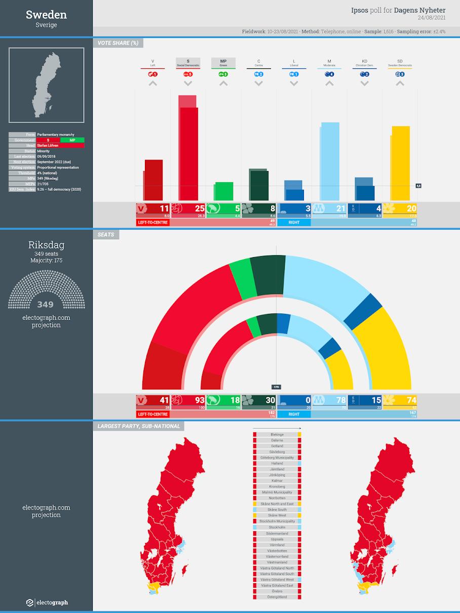 SWEDEN: Ipsos poll chart for Dagens Nyheter, 24 August 2021