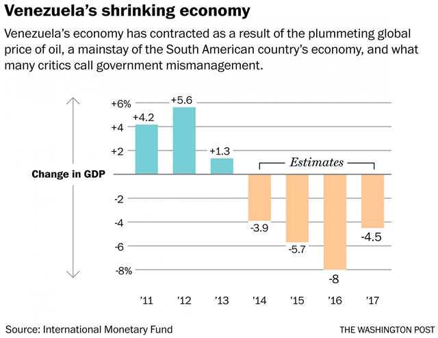 Change in Venezuela GDP, 2011-2016, and projected to 2017. Graphic: Washington Post