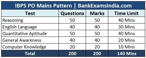 ibps-po-mains-exam-pattern