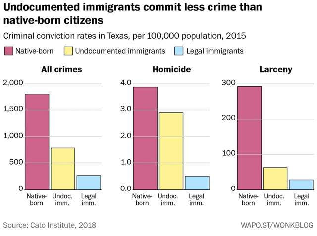 Criminal conviction rates in Texas, per 100,000 population, 2015. Data are from Cato Institute, 2018. Graphic: The Washington Post / Wonkblog