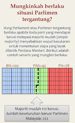 Image result for Parliament tergantung di malaysia