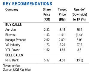 malaysia stocks recomendation