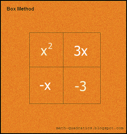 Box method: Step 3 (image)