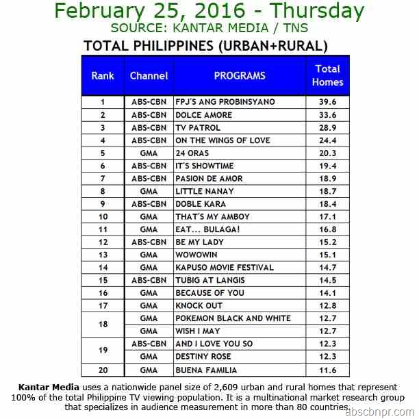 Kantar Media National TV Ratings - Feb. 25, 2016