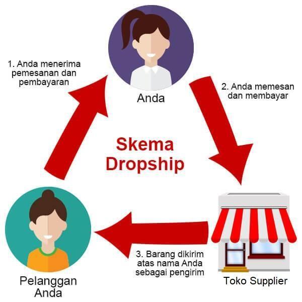 Bisnis Online Tanpa Modal Dari Dropshipping