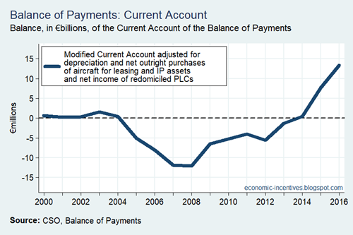 Adjusted Modified Current Account Annual