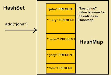 How HashSet Internally Works in Java [Explained]
