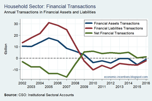 Household Sector Financial Transactions