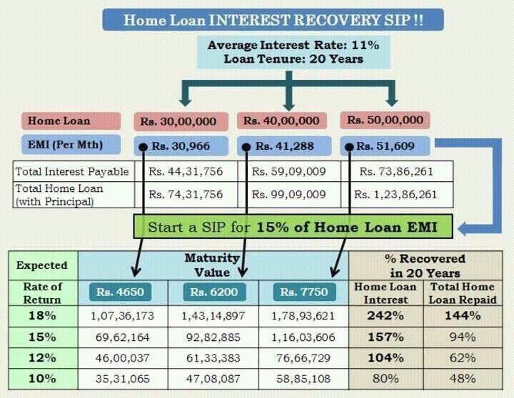 Goodfundsadvisor making your home loan emi free via sip for Sip house cost
