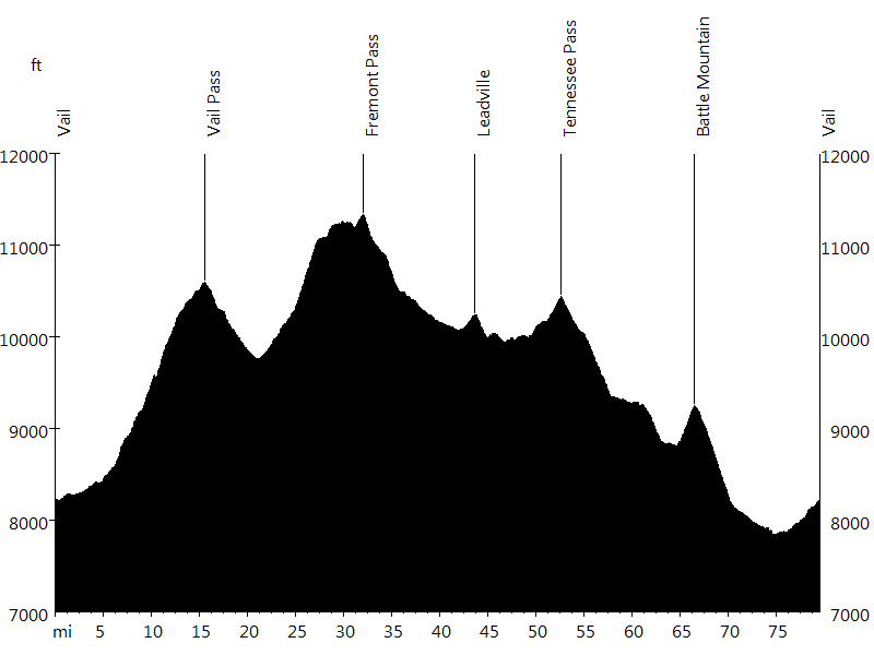 Copper Triangle • Route Profile