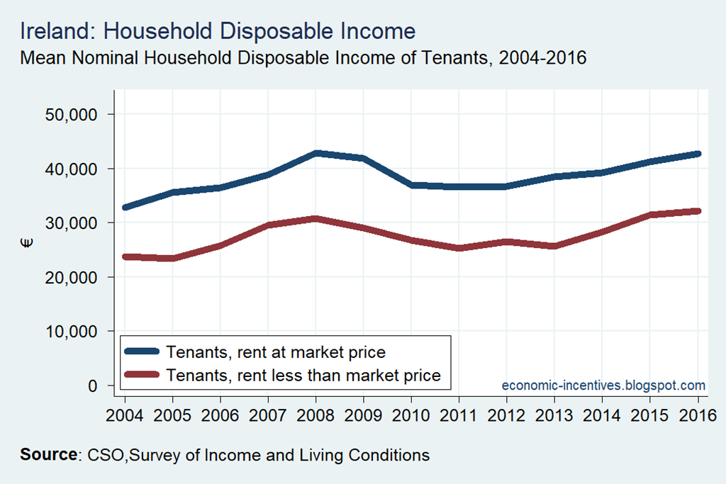 [SILC-Disposable-Income-of-Tenants-CS]