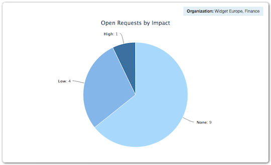 Report - Open requests by impact
