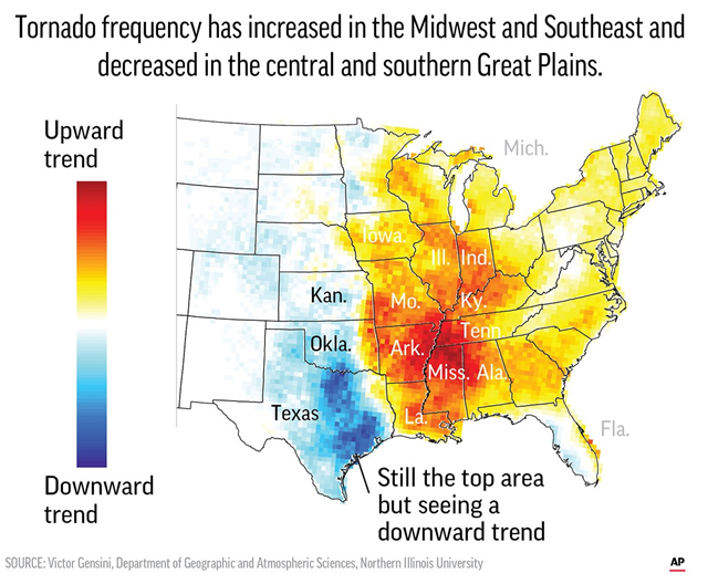 Trend in tornado frequency in the U.S. Over the past few decades tornadoes have been shifting — decreasing in Oklahoma, Texas, and Kansas but spinning up more in states along the Mississippi River and farther east. Data: Victor Gensini / Northern Illinois University. Graphic: Associated Press