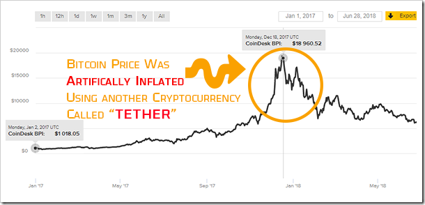 bitcoin prices artificially increased using tether cryptocurrency