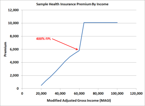 Stay Off the Obamacare ACA Premium Subsidy Cliff