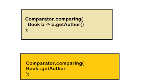 How to compare objects using comparing() and thenComparing() in Java