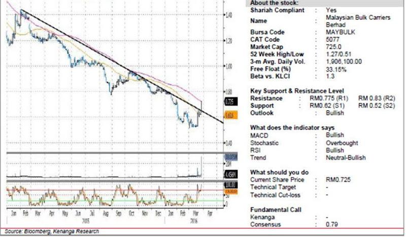 malaysian bulk chart analysis