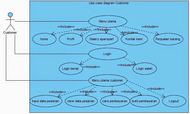 Contoh Jurnal Sistem Informasi Penjualan