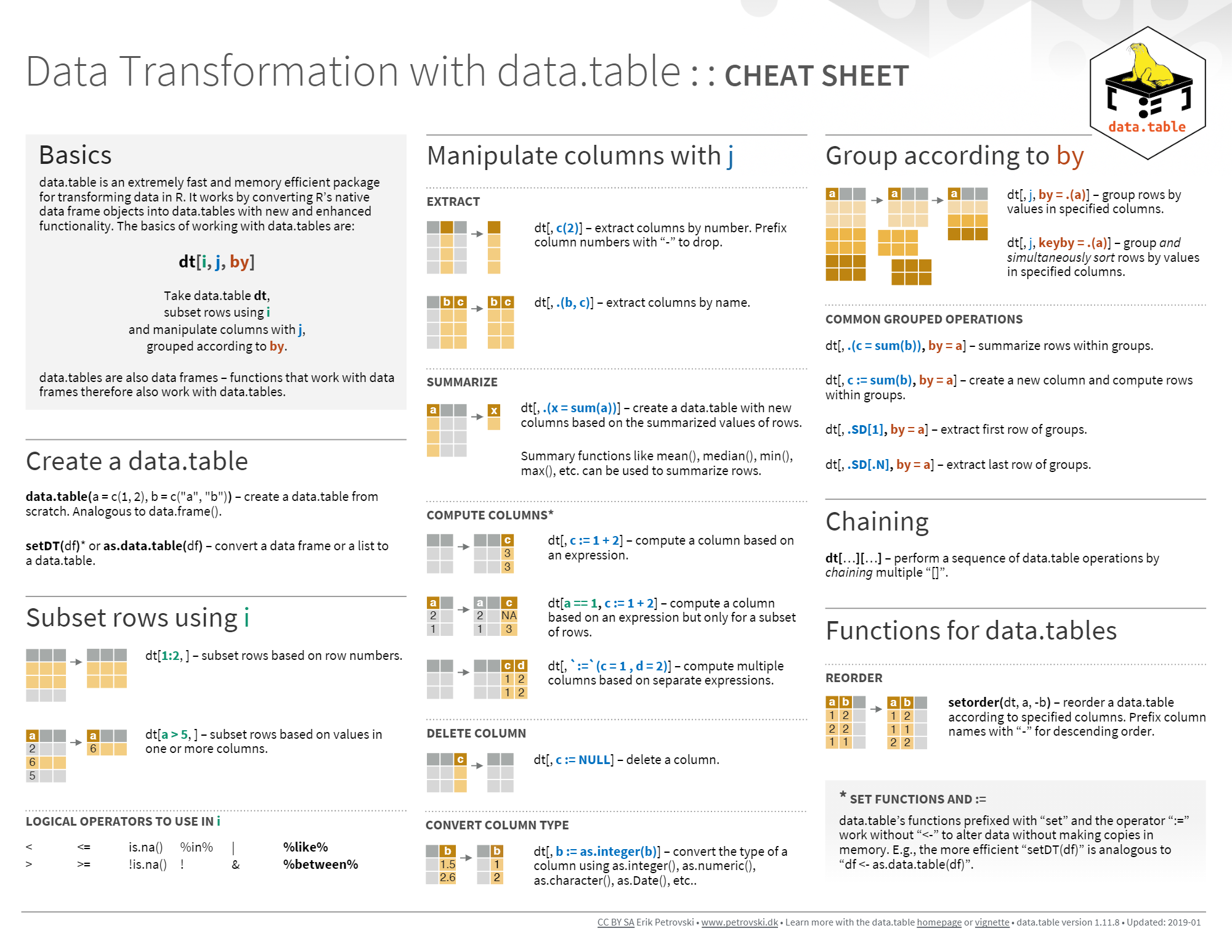 Data Transformation with Data.Table Cheat sheet