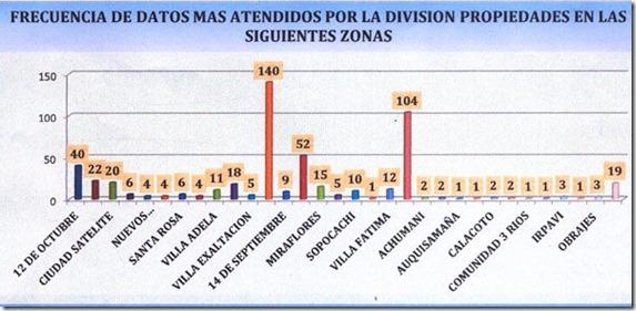 Cinco zonas son las más inseguras en La Paz y El Alto