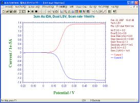 3 μm Auくし形電極のデュアルモードの0.5M NaCl溶液中1mMフェロセンメタノールサンプルのLSV測定