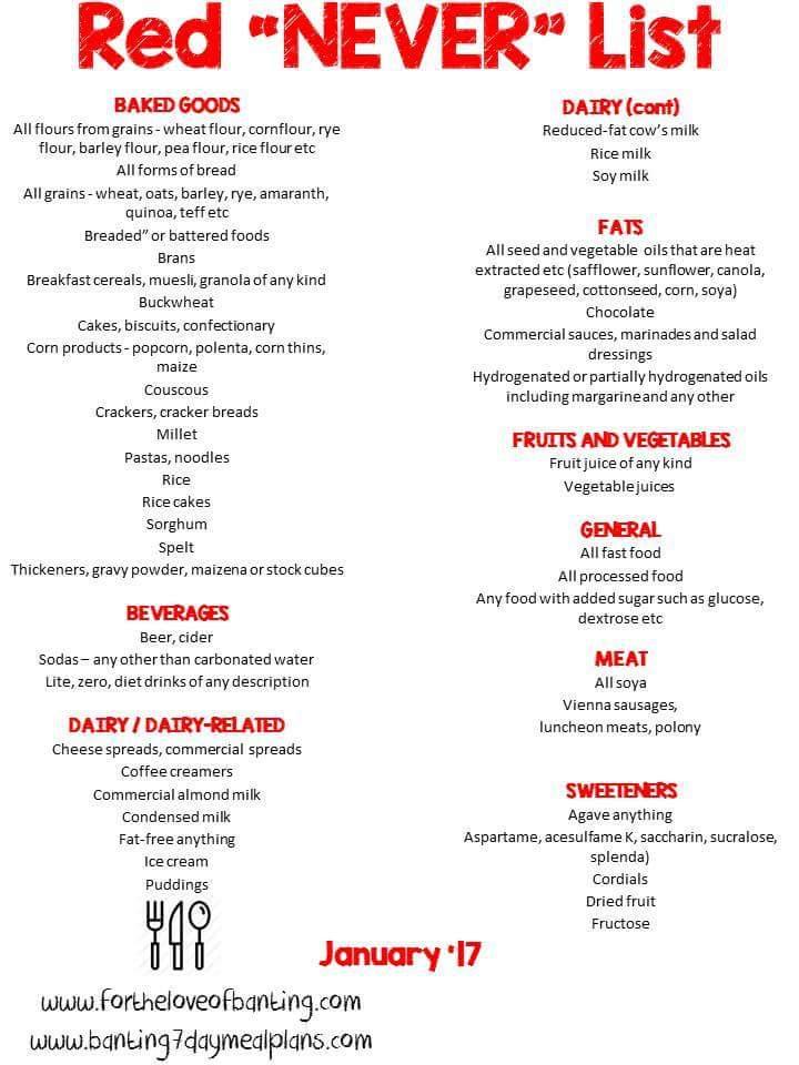 tim noakes banting diet recipes pdf
