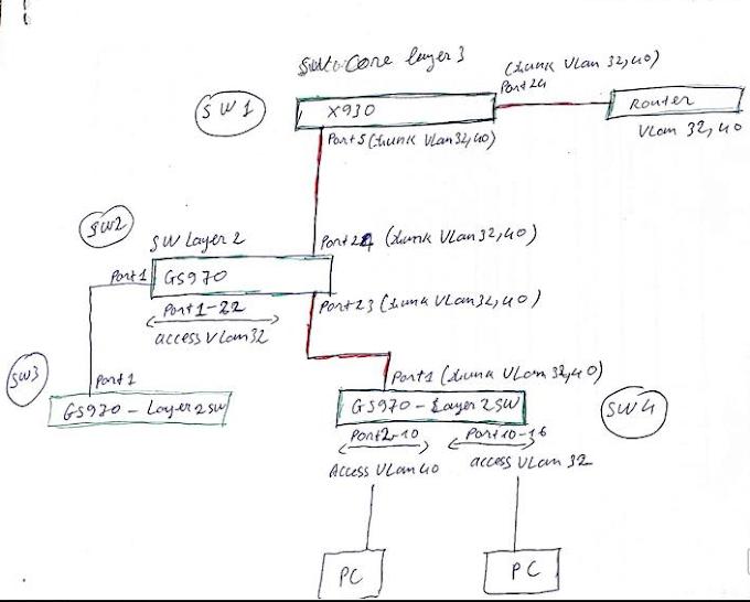 Vấn đề về DHCP trên Router