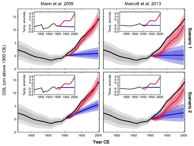 Counterfactual hindcasts of global mean sea-level (GSL) rise in the absence of anthropogenic warming. Each row assumes a different counterfactual temperature scenario, and each column represents model calibration to a different temperature reconstruction (Inset). In the temperature Insets, the black lines represent the original temperature reconstruction to 1900, the blue line represents the counterfactual scenario, and the red line represents the HadCRUT3 temperature reconstruction for the 20th century. In the main plots, the blue and red curves correspond, respectively, to the HadCRUT3 and counterfactual temperature scenarios. The difference between them can be interpreted as the anthropogenic GSL rise. Heavy shading, 67 percent credible interval; light shading, 90 percent credible interval. Graphic: Kopp, et al., 2016 / PNAS