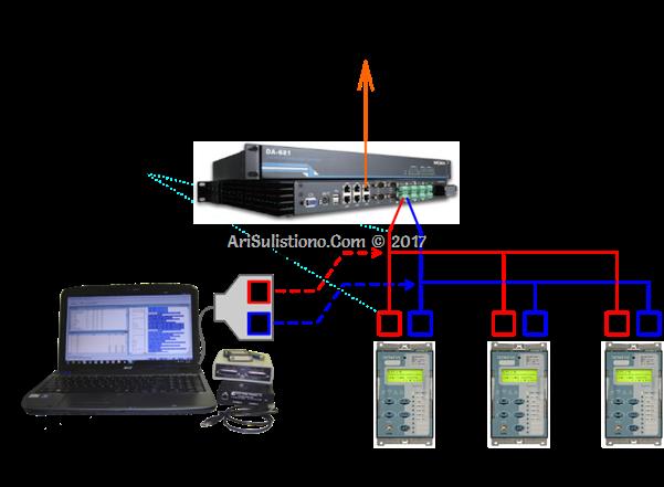 Cara Tap/Monitor Komunikasi Data di Sistem Komunikasi Serial RS485