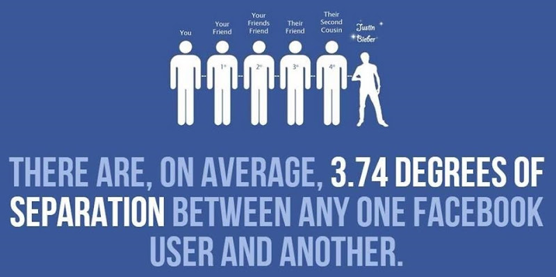 facebook facts (5)