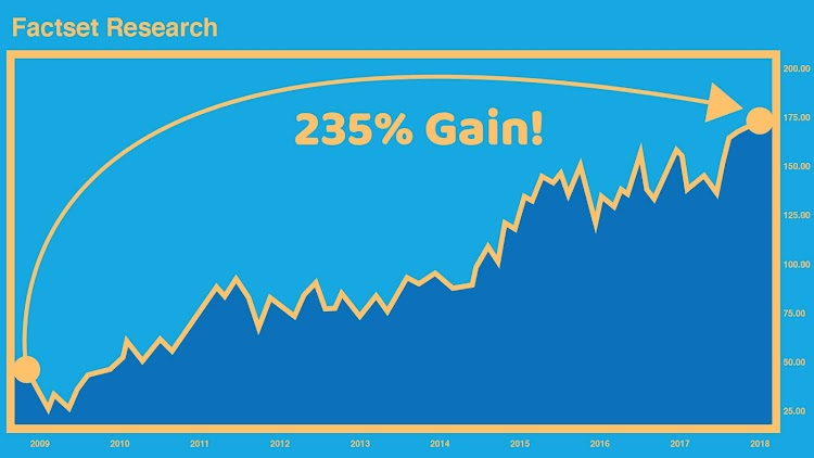 FactSet Research Chart - 235% Gain