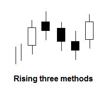 Rising three methods candlestick patroon