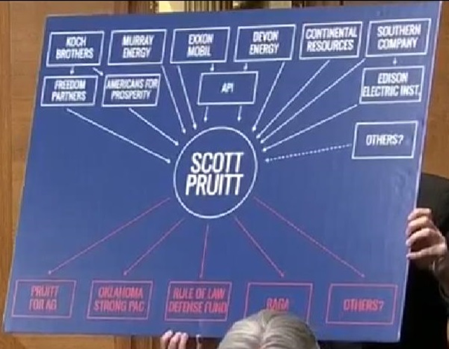 Sen. Sheldon Whitehouse's (D-R.I.) diagram of contributions from the energy sector to Attorney General Scott Pruitt (R-Okla.) presented during the latter's confirmation hearing. Photo: C-SPAN