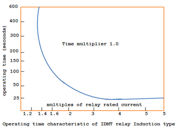 Operating time characteristic of IDMT relay