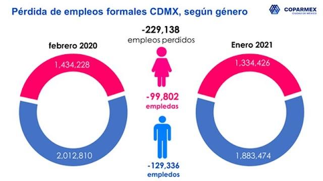 COPARMEX CDMX ANTE EL DÍA INTERNACIONAL DE LA MUJER Y LA INICIATIVA #UNDÍASINNOSOTRAS