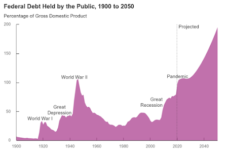 Where Federal Debt is Headed and Staying Off the Interest Payments Treadmill