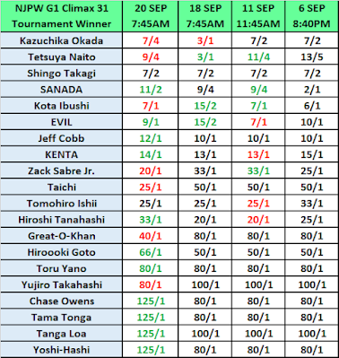 G1 Climax 31 Outright Winner Betting