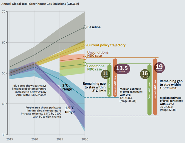 Global greenhouse gas emissions under different scenarios and the emissions gap in 2030 (median estimate and 10th to 90th percentile range). Graphic: UNEP