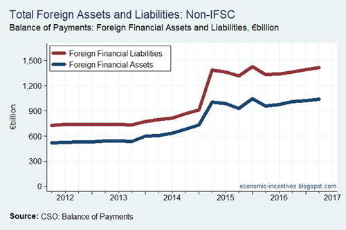 Total Foreign Assets and Liabilities